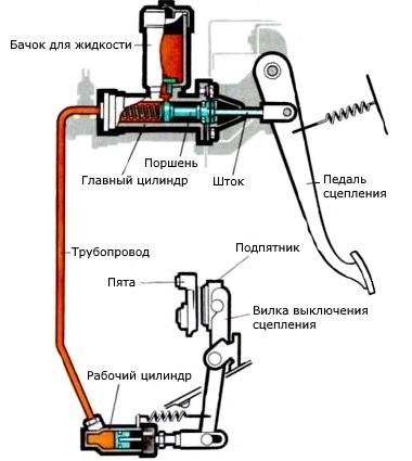 Технология регулировки сцепления для 5 разных моделей авто