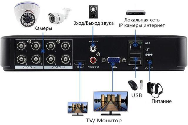 Как настроить видеорегистратор? 10 ключевых опций и особенности подключения через интернет