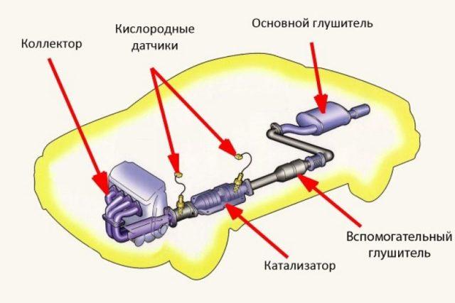 Как проверить работоспособность катализатора в автомобиле? 3 проверенных способа