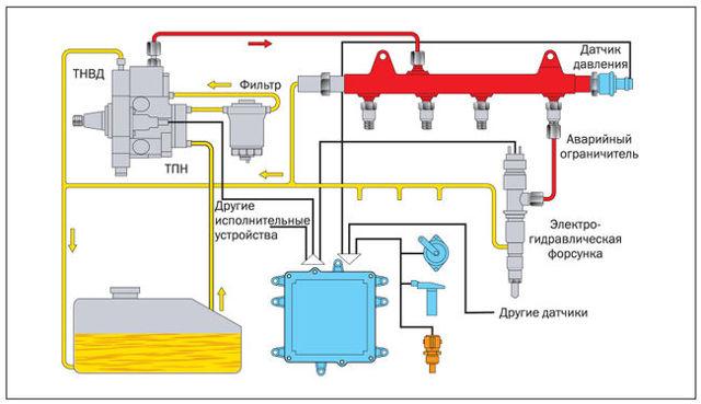 Обратный клапан топливной системы: 4 основных неисправности и способы их устранения