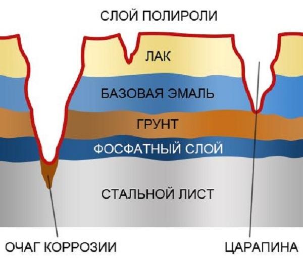 Преобразователь ржавчины «Цинкарь»: состав и 2 способа применения средства
