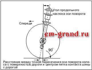 Что такое сход развал? 3 параметра геометрии колес