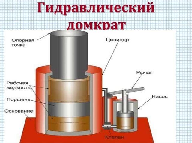 Как правильно прокачать гидравлический домкрат? Замена масла и удаление воздуха из системы в 6 этапов