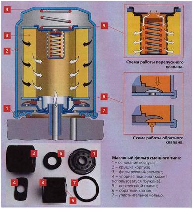 3 технологии замены масляного фильтра своими руками