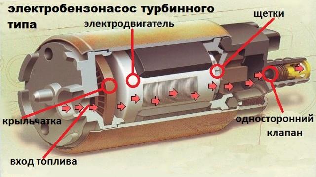 Как проверить бензонасос? 4 признака неисправности и пошаговая инструкция проверки устройства