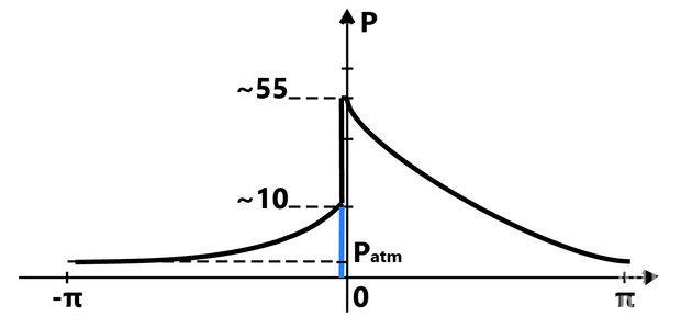 Теория и принцип работы двигателя Ибадуллаева: 3 новых положения в теории работы ДВС