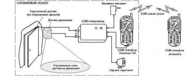 2 способа самостоятельного изготовления сигнализации для гаража