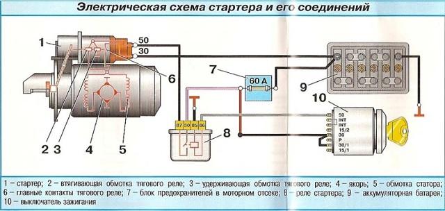 Как замкнуть стартер напрямую с помощью отвертки? + 2 альтернативных способа запустить двигатель