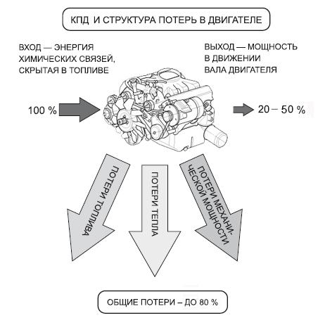 Революционный роторно-поршневой двигатель Ванкеля: 9 преимуществ конструкции