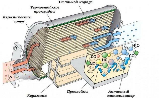 Тюнинг выхлопной системы: 3 вида улучшений и 5 советов для тюнинга своими руками
