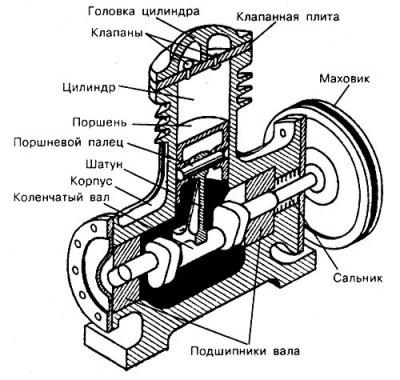 Ремонт компрессора автокондиционера: 5 основных неисправностей и способы их устранения