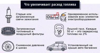 23 реальных способа уменьшить расход топлива автомобиля
