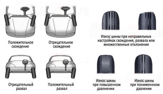 Сход развал своими руками: 2 узла регулировки геометрии колёс
