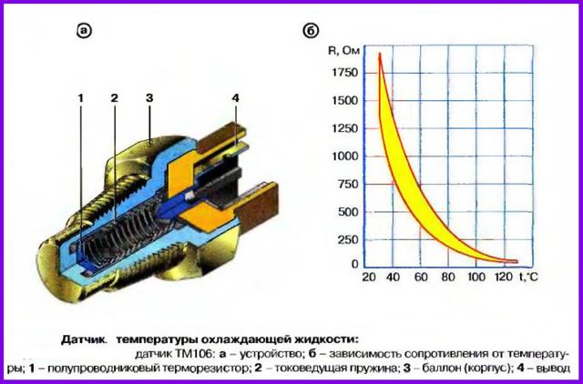Самостоятельная замена датчика температуры охлаждающей жидкости: 2 вида и 7 признаков их неисправности