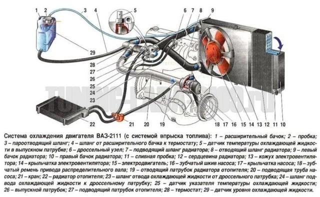 Система охлаждения на ВАЗ-2110: особенности функционирования и 5 основных компонентов