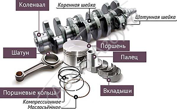 Коренные и шатунные вкладыши коленвала: 4 шага по установке детали