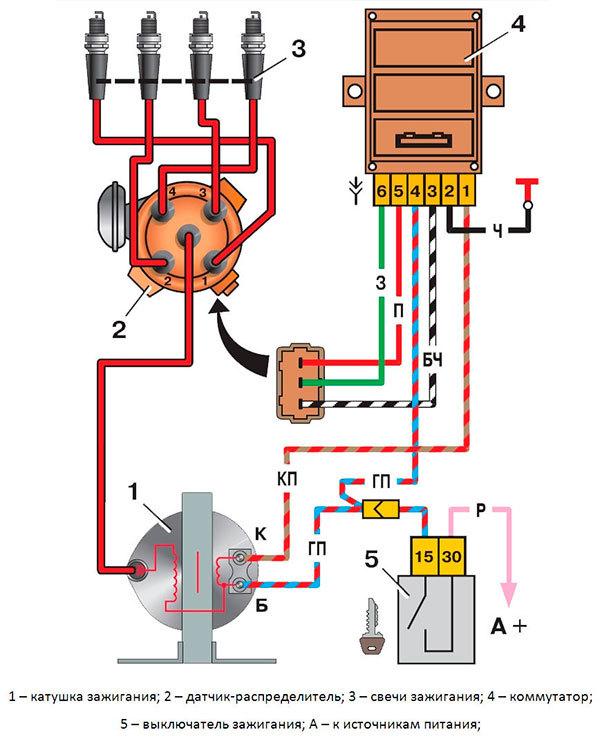 Как отрегулировать зажигание? 2 основных этапа настройки
