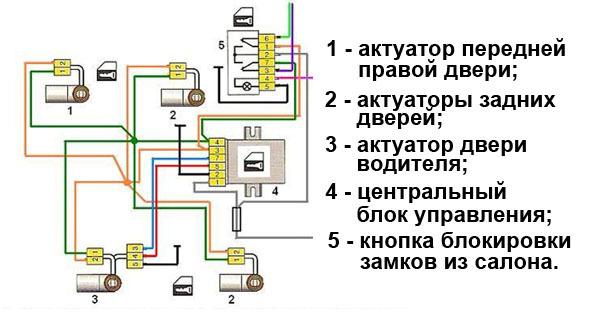 Центральный замок с дистанционным управлением: особенности, 5 причин неисправности, варианты ремонта