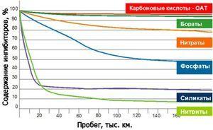Тосол или антифриз — что лучше охлаждает двигатель? 6 технологических характеристик для сравнения