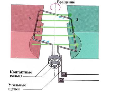 Генератор переменного тока: устройство, принцип работы, технические характеристики и 7 видов приборов